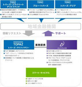トパーズ・グループとの連携により地域金融機関へのサポート概念図